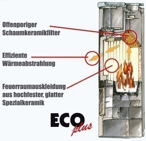 Hark Eco plus Verbrennungstechnik